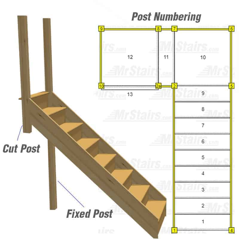 Do you require fixed posts?
